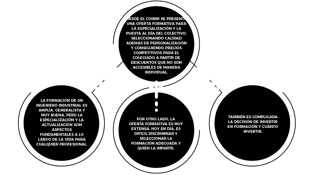 Formación - COIIRM